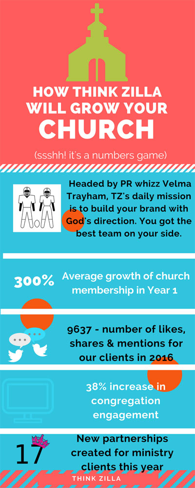 Thinkzilla infographic what we do